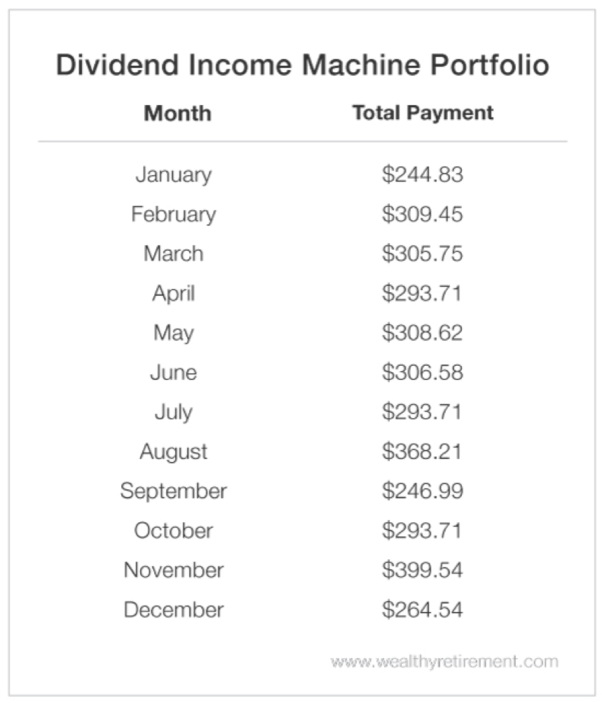 The Top 12 Dividend Stocks