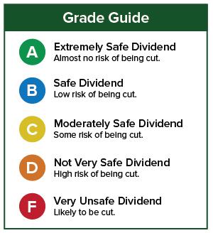 Dividend Grade Guide