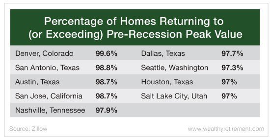 Is The Real Estate Market Peaking Housing And Real Estate
