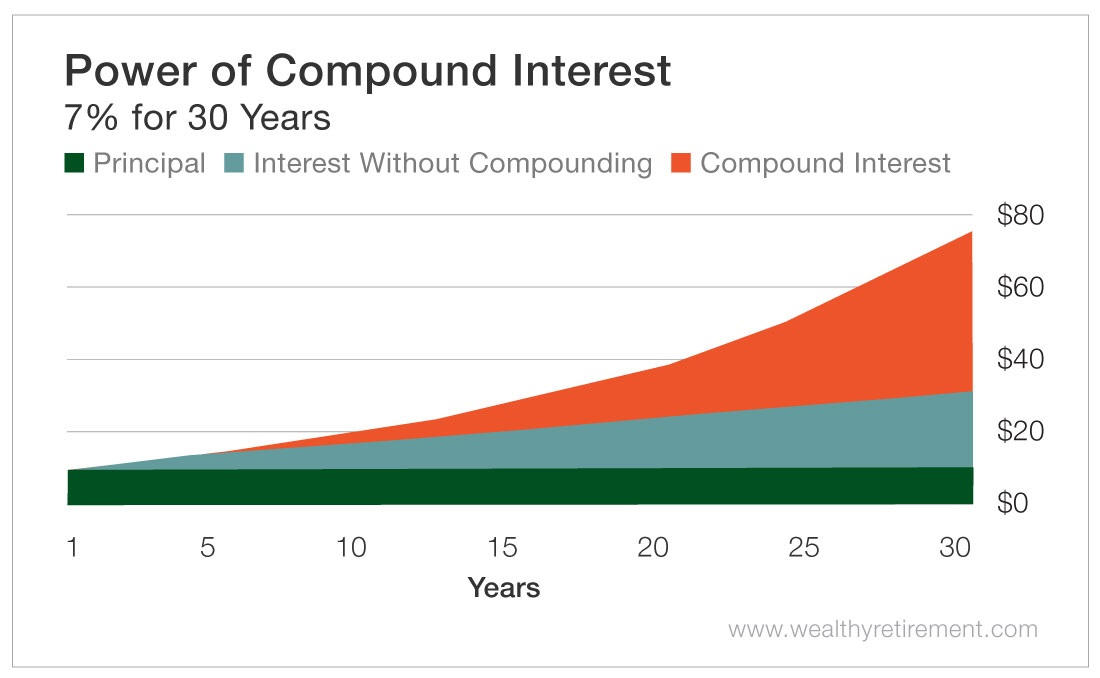 Compound Interest Calculator Set Your Own Compounding Periods