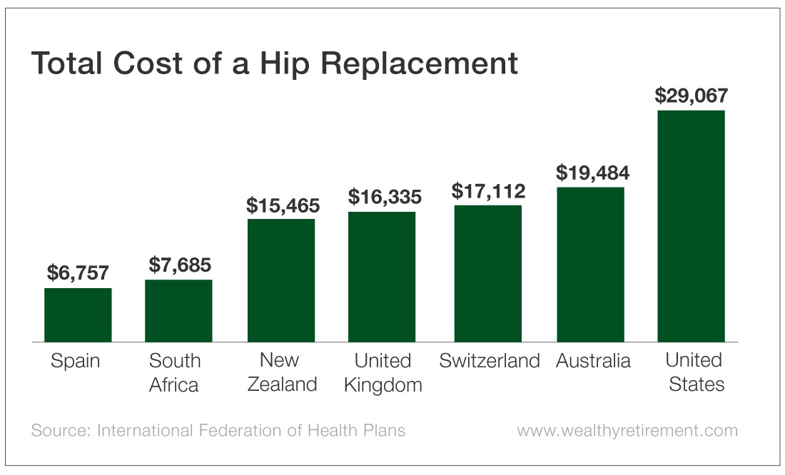 Chart - Total Cost of a Hip Replacement