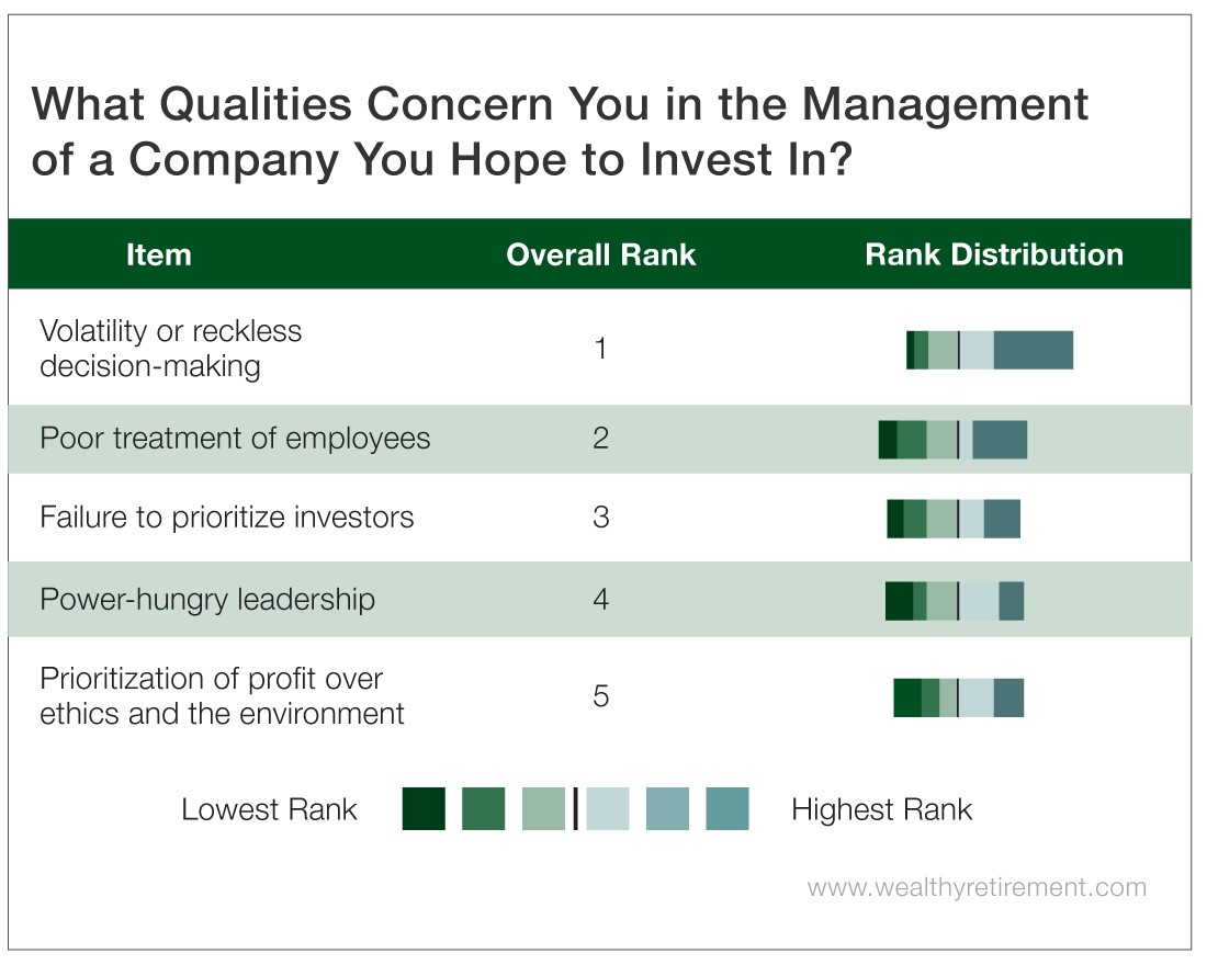 Chart - What Qualities Concern You in the Management of a Company You Hope to Invest In?