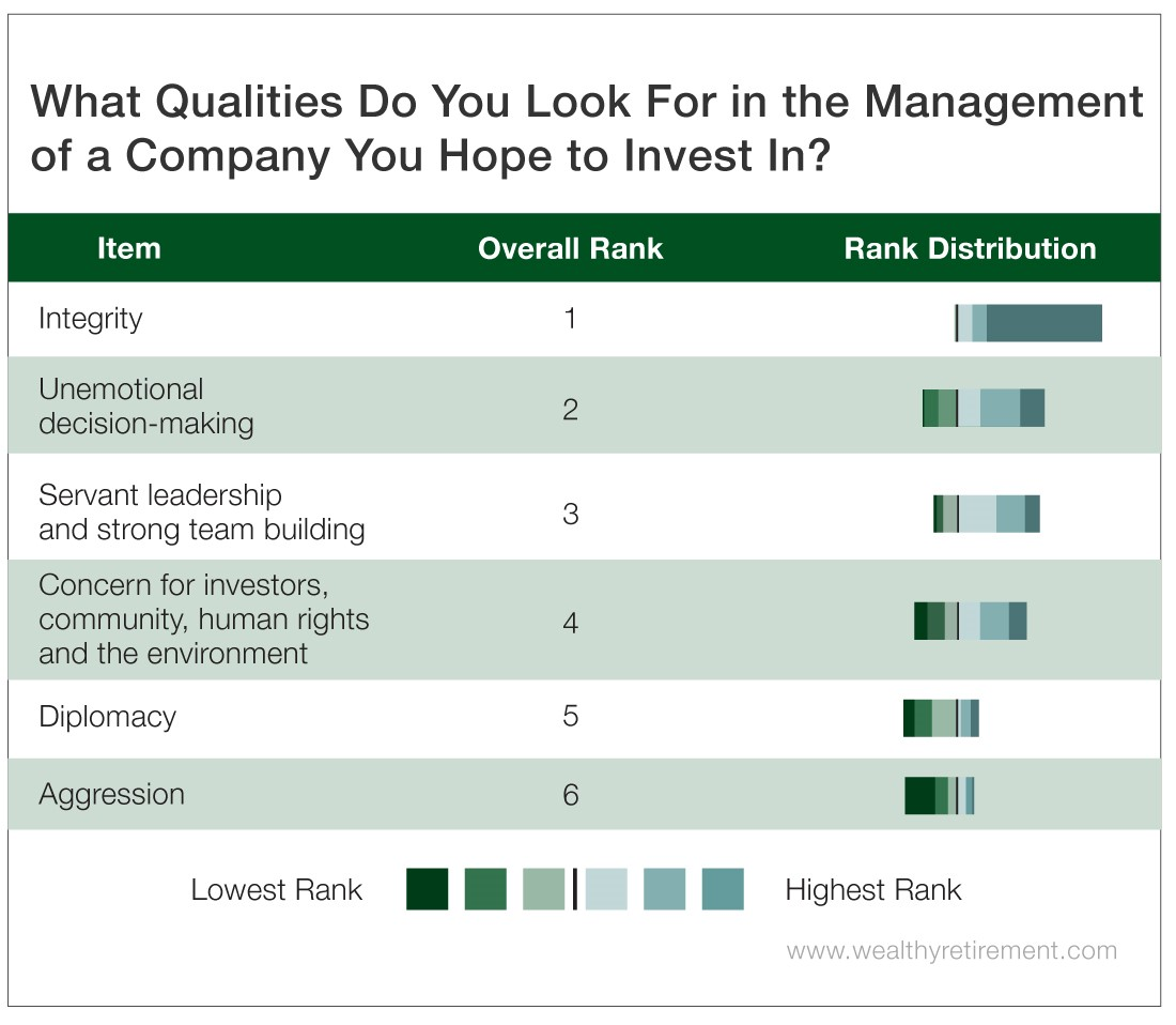 Chart - What Qualities Do You Look For in the Management of a Company You Hope to Invest In?