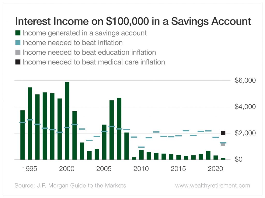 Interest Income on $100,000 in a Savings Account