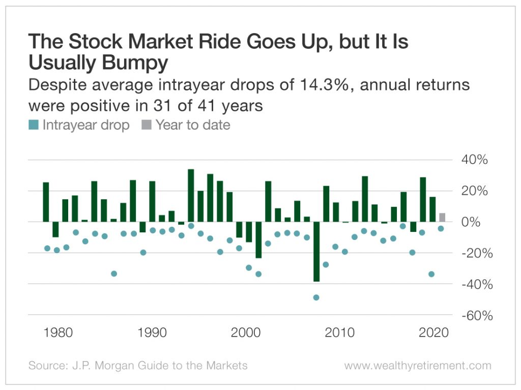 The Stock Market Ride Goes Up, But It Is Usually Bumpy