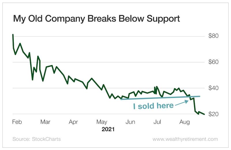 My Old Company Breaks Below Support