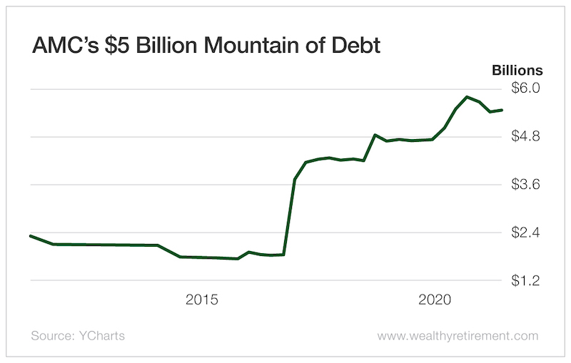AMC's $5 Billion Mountain of Debt
