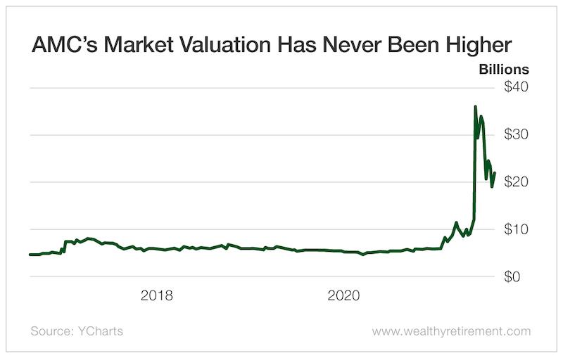AMC's Market Valuation Has Never Been Higher