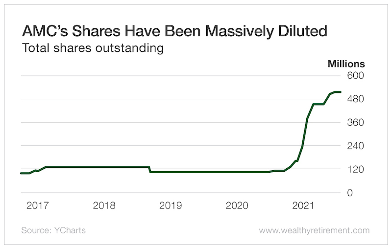 AMC's Shares Have Been Massively Diluted