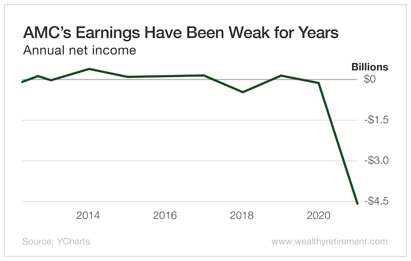 AMC's Earnings Have Been Weak For Years