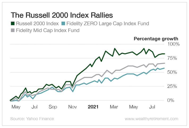 The Russell 2000 Index Rallies