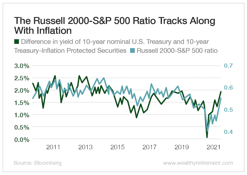 The Russell 200-S&P 500 Ratio Tracks Along with Inflation